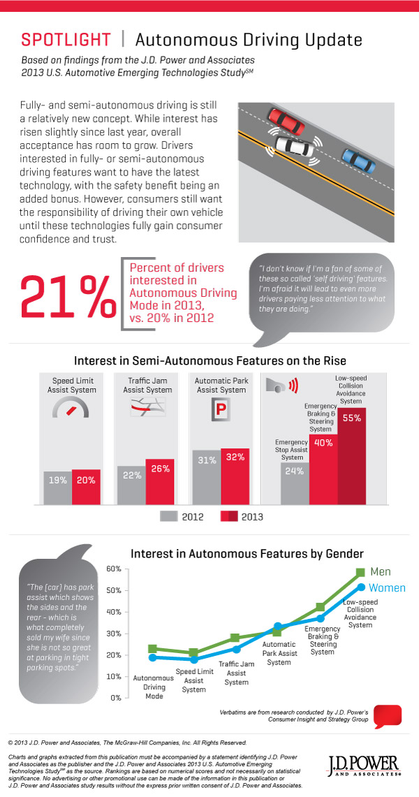 J D Power Consumers Very Interested In Autonomous Car