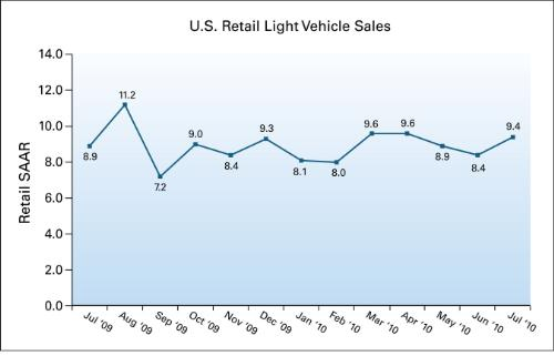 J.D. Power sales chart through July 2010