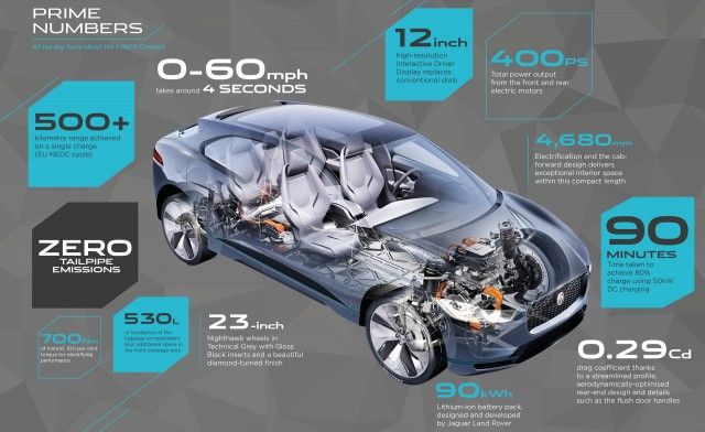 Jaguar I-Pace concept infographic