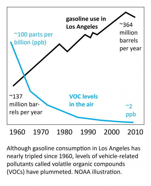 LA air pollution study