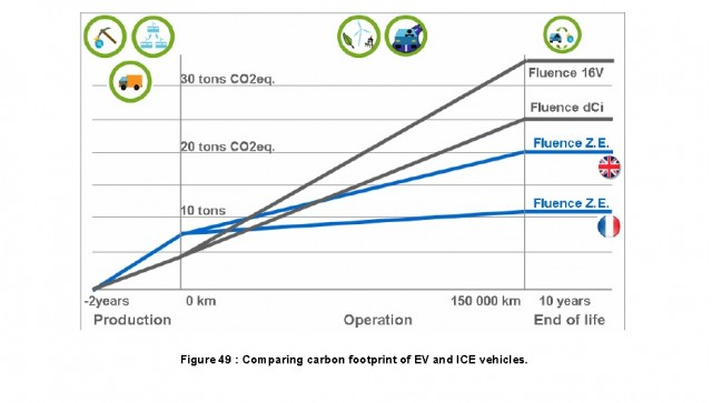 Electric Car Life Cycle Analysis Renault Fluence Ze Vs