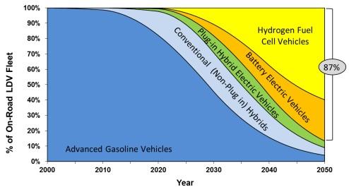 Light-duty vehicle type scenario, now-2050 (California Air Resources Board)