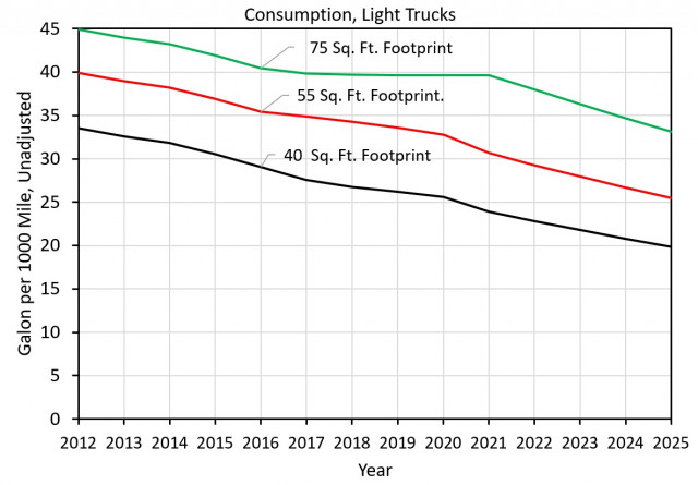Figure 2: Light-truck fuel consumption under CAFE standards by year [graph: John Briggs]