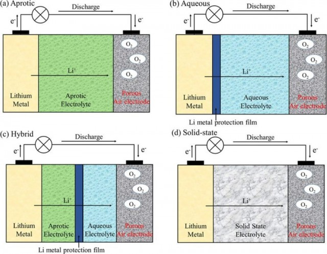 Lithium-air battery chemistries (Image: Lu et al, ACS Chemical Reviews)