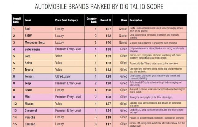 Luxury Lab (L2) rankings of automotive digital efforts, January 2010