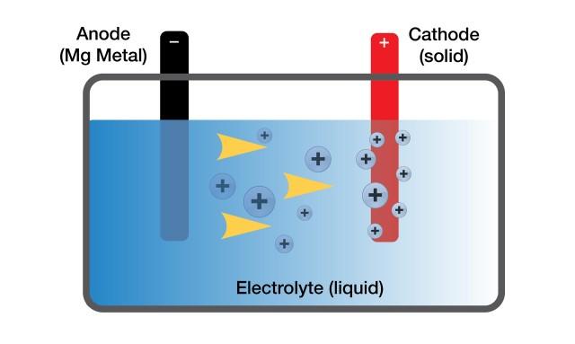 magnesium may provide key to smaller denser batteries : battery diagram - findchart.co