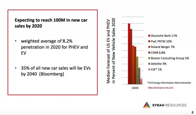 Median forecast of 2020 U.S. electric car and plug-in hybrid market share, Syrah Resources, Dec 2016