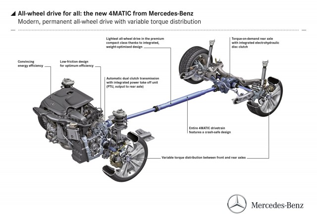 Mercedes-Benz 4MATIC all-wheel drive for compact cars