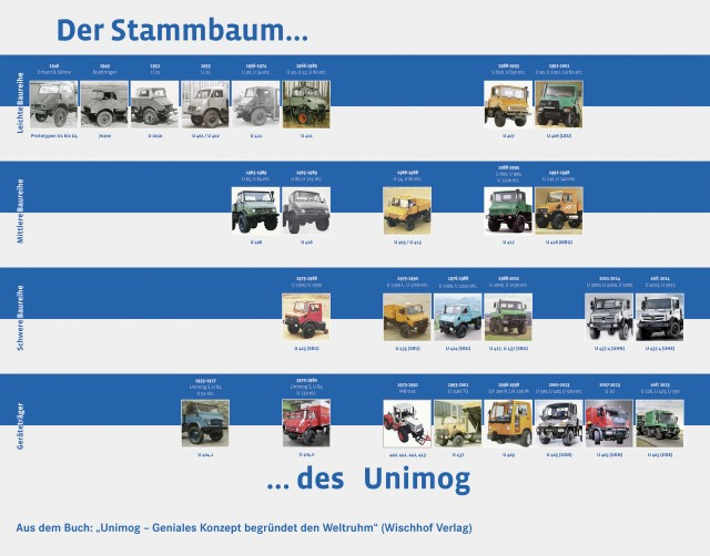 The Unimog family tree from Prototype 1 through to today