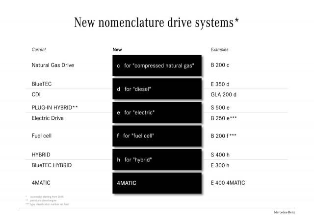 Mercedes-Benz's new nomenclature for powertrains