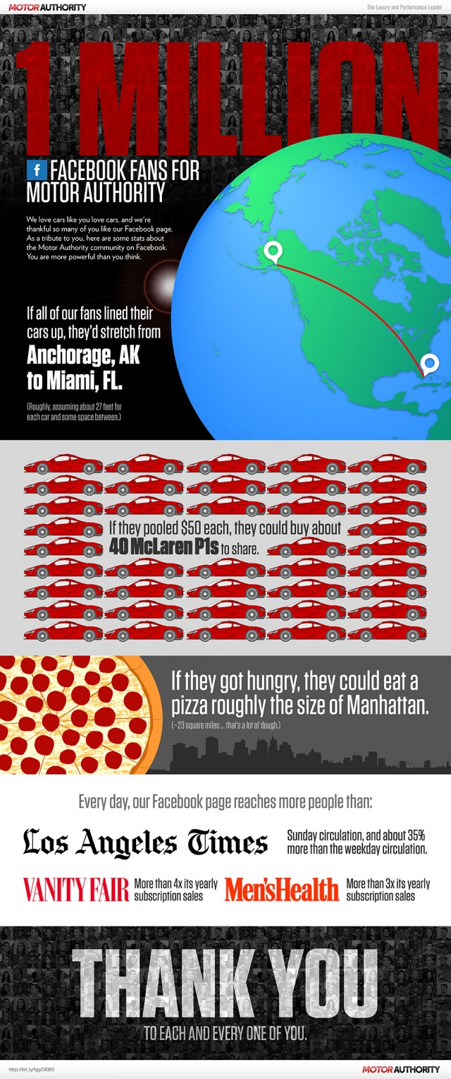 Motor Authority 1 Million Facebook fans infographic