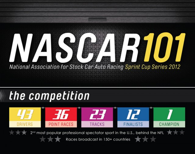 NASCAR Infographic