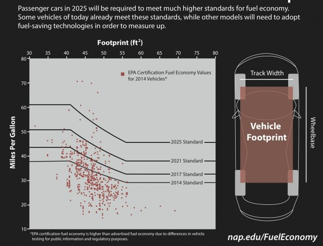 National Research Council infographic: 2015 cars vs CAFE rules by MPG and vehicle footprint