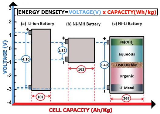 Southkorea S Sk Innovation Starts Production Of Batteries