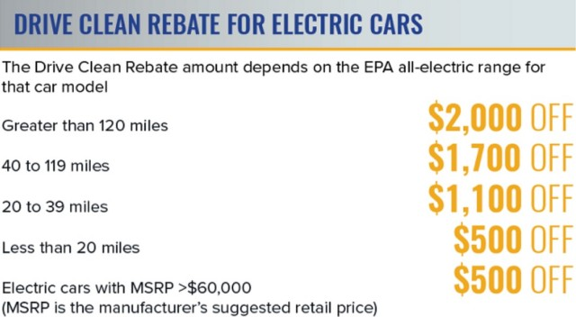 New York state 'Drive Clean' electric-car rebate program amounts, March 2017
