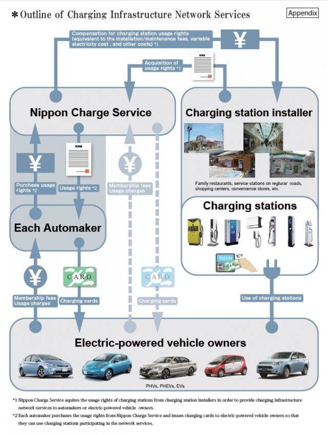 Nippon Charging Services, explanatory diagram from launch presentation, May 2014