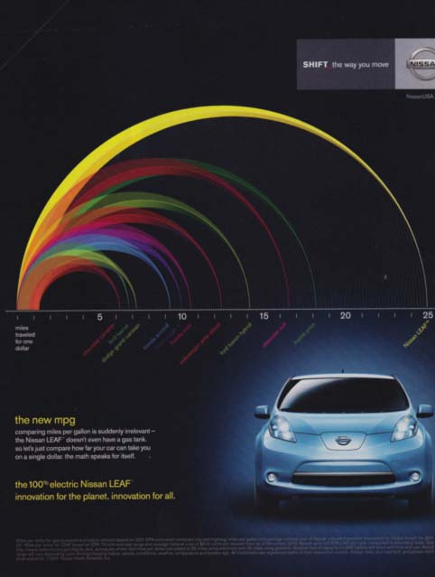 Nissan Leaf ad, 'The New MPG'