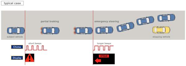 Nissan's Autonomous Steering System Dodges Danger For You