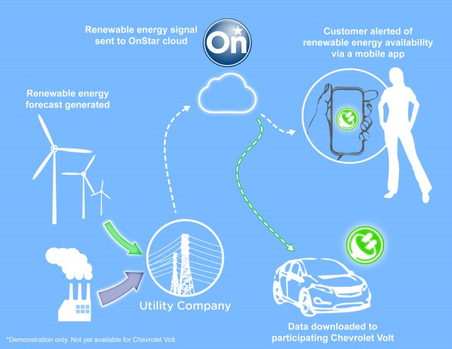 Onstar Hopes To Make Charging Chevrolet Volts Greener