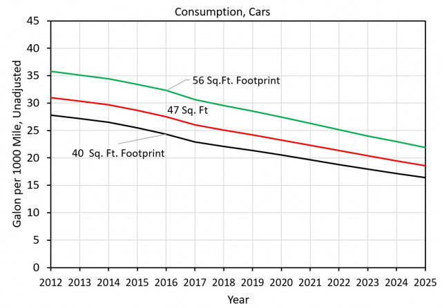 Figure 1: Passenger-car fuel consumption under CAFE standards by year [graph: John Briggs]