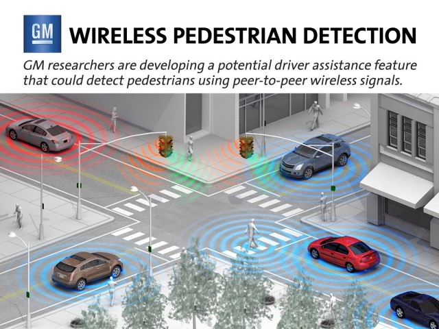 General Motors researchers are developing a promising driver assistance feature potentially capable of detecting pedestrians and bicyclists on congested streets or in poor visibility conditions before the driver notices them.