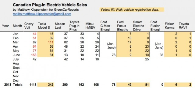 Plug-in electric car sales in Canada, July 2013 (updated)