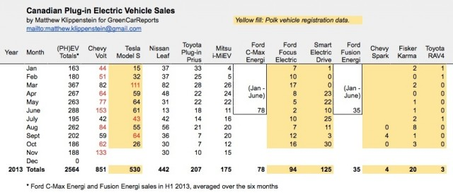 Plug-in electric car sales in Canada, Nov 2013