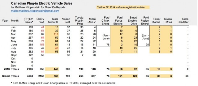 Plug-in electric car sales in Canada, Sep 2013