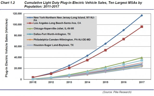 Plug-In Vehicle Sales Projections 2011-2017 for 10 largest metropolitan areas, Pike Research
