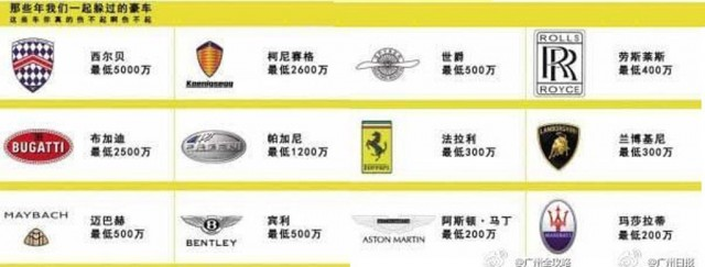 Poster shown to bus drivers explaining different exotic car brands