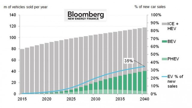 Projected electric-car sales by 2040 (by Bloomberg New Energy Finance)