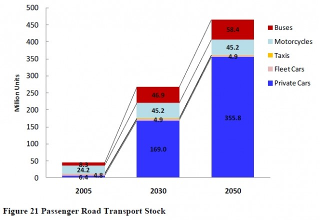 Projection of passenger vehicle population in China, now-2050, by China Energy Group