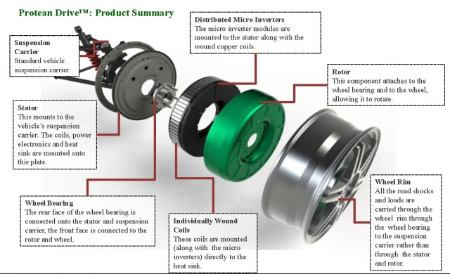 Protean in-wheel motor - exploded diagram