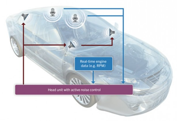 QNX software-based Active Noise Control.