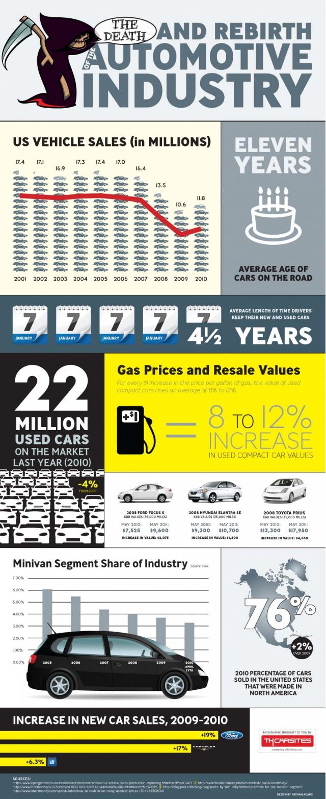 Rebirth of Automotive Industry