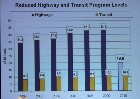 Reduced highway & transit funding, Jack Basso, AASHTO - 2010 DC Auto Show, Public Policy Day