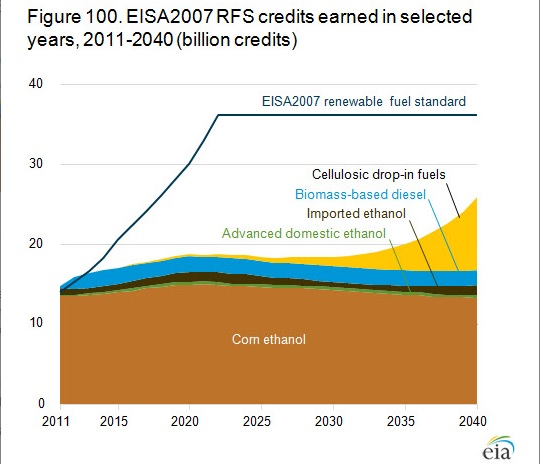 Renewable Fuel Standard credits earned [U.S. Energy Information Administration]