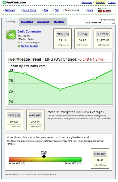 Sample auto analysis from FuelClinic.com