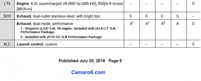 Section from 2017 Chevrolet Camaro order guide - Image via Camaro6