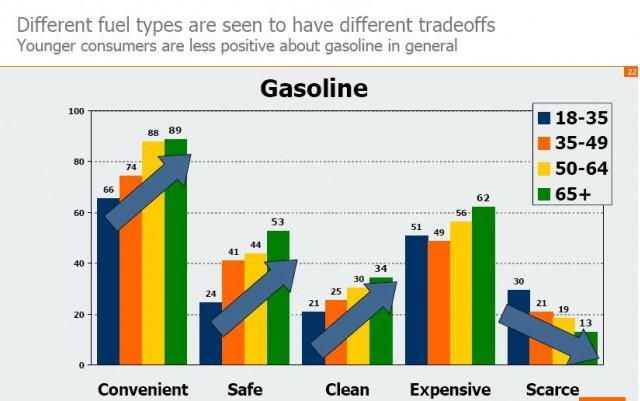 "Slide from ""Selling Green in Today's Market,"" GfK Research, October 2010"