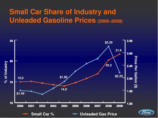Small cars as share of overall U.S. industry vs. gas prices, 2000-2009, Ford Motor Co.