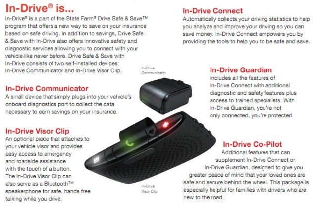 State Farm's In-Drive telematics system