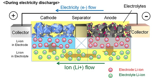 Structure and principles of an automotive lithium-ion battery [Toyota]
