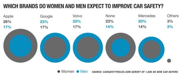 Survey: men, women, and car safety