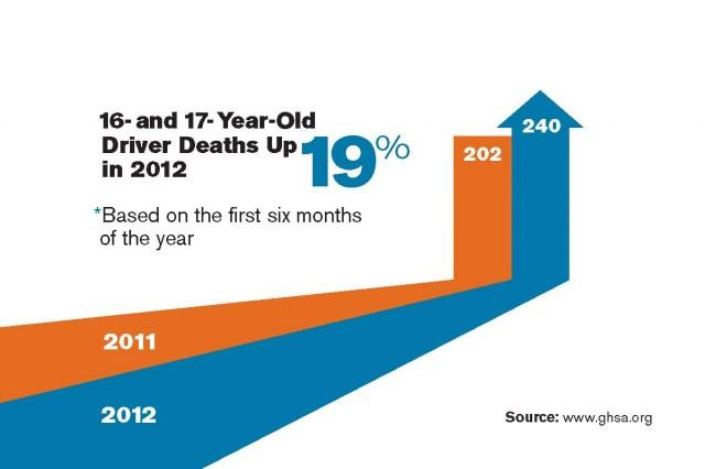 Teen driver deaths jump 19 percent - GHSA
