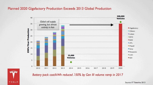 Tesla gigafactory: Planned 2020 production of lithium-ion cells [slide: Tesla Motors, Feb 2014]
