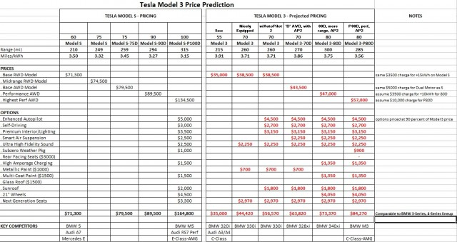 tesla model 3 prices reader makes his guesses via spreadsheet. Black Bedroom Furniture Sets. Home Design Ideas