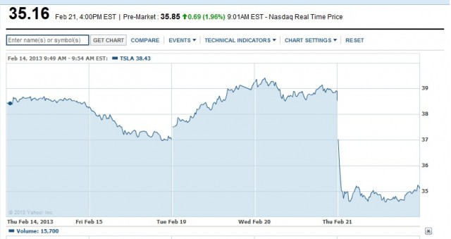 Tesla Motors [NSDQ:TSLA] stock price for 5 days ending Feb 21, 2013 [Yahoo Finance]