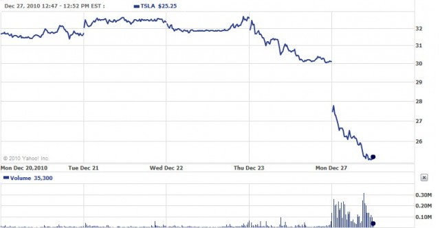 Tesla motors stock drops 16 percent analysts pile on worries for Tesla motors stock quote