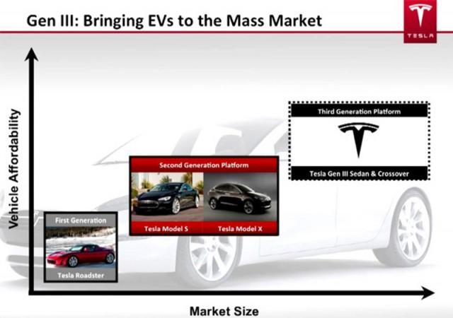 Tesla presentation slide from June, 2012 outlining 'Gen 3' platform variants